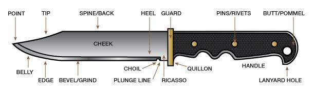 lansky sharpeners anatomy of the knife fixed blade. Black Bedroom Furniture Sets. Home Design Ideas