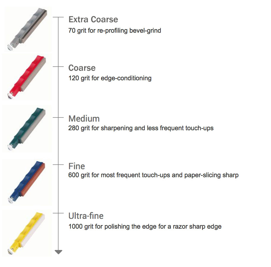 Deluxe 5-Stone Knife Sharpening System | Lansky